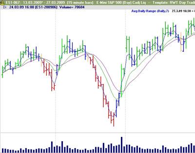 Trading chart software verwendet ihr